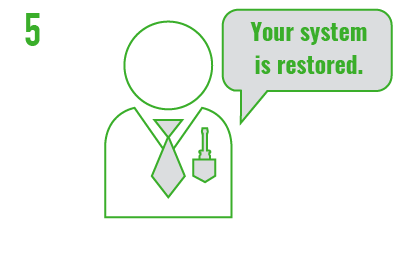 Your system is restored