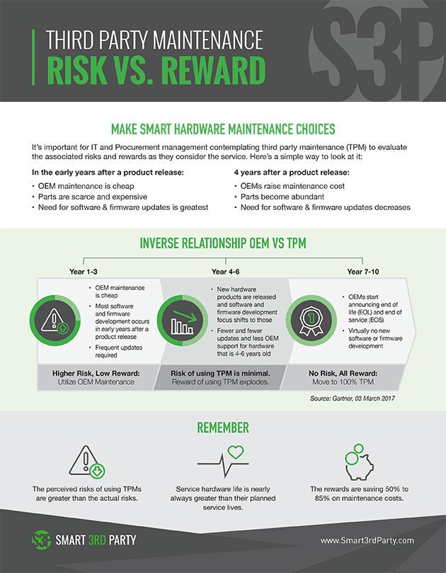 Third Party Maintenance - Risk vs. Reward