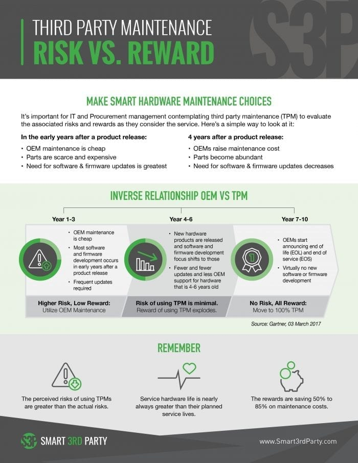 Risk vs Reward Infographic - TPM Risks