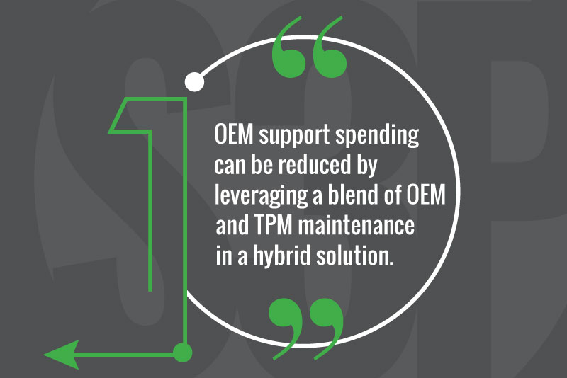 OEM support spending can be reduced by leveraging a blend of OEM and TPM maintenance in a hybrid solution.