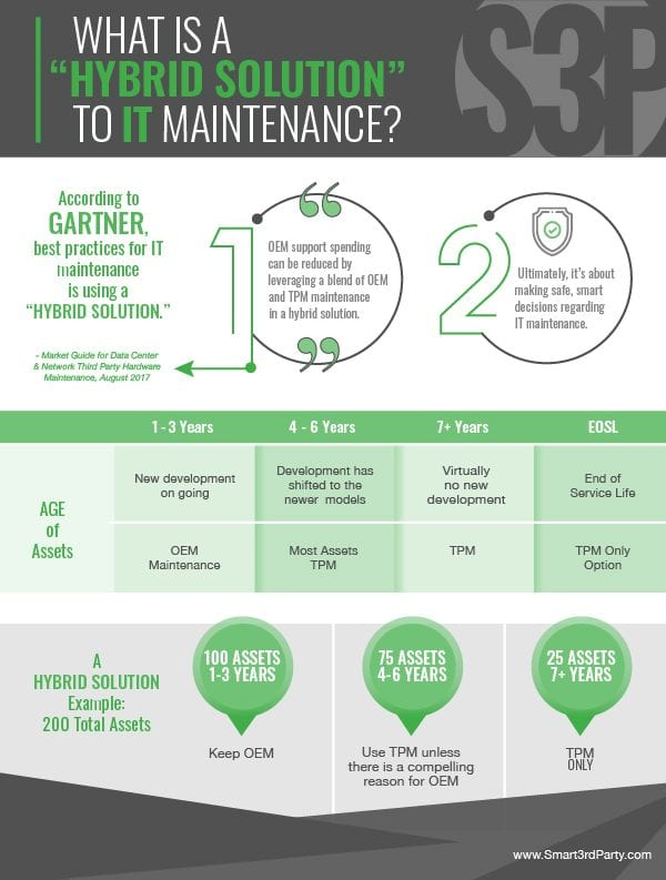 infographic explaining what hybrid solutions are in IT Maintenance