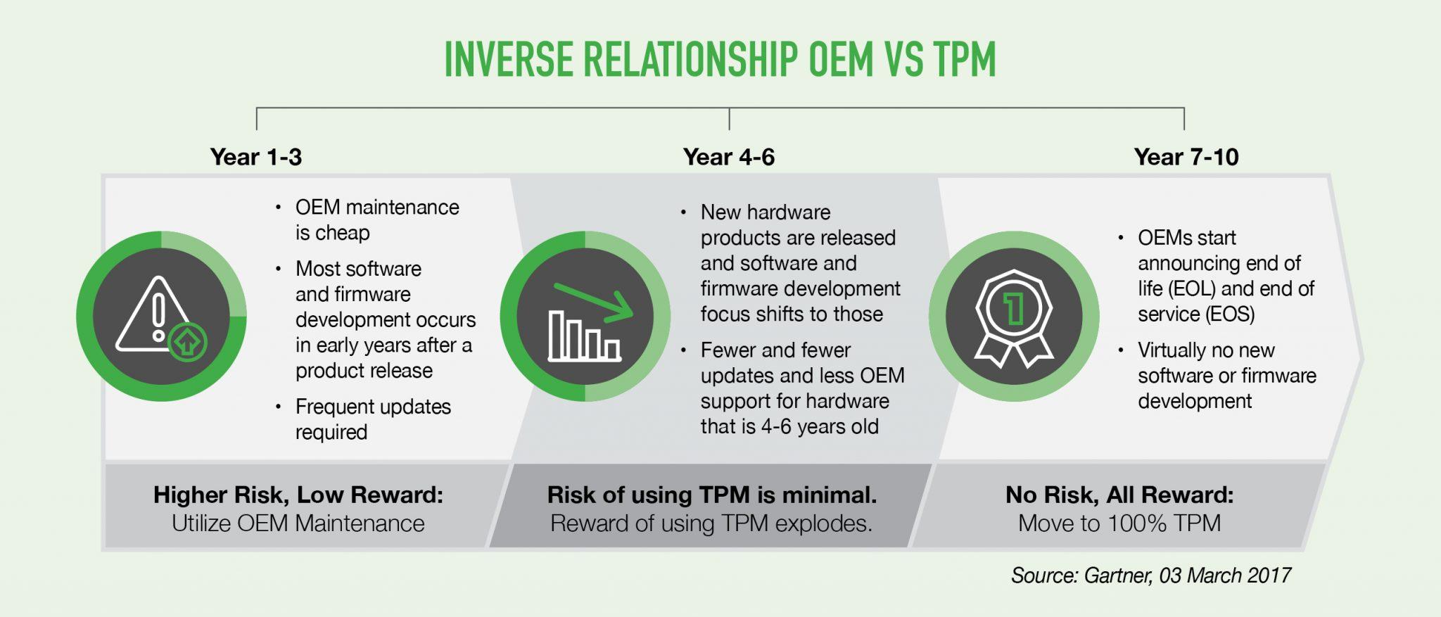 Inverse relationship OEM vs TPM